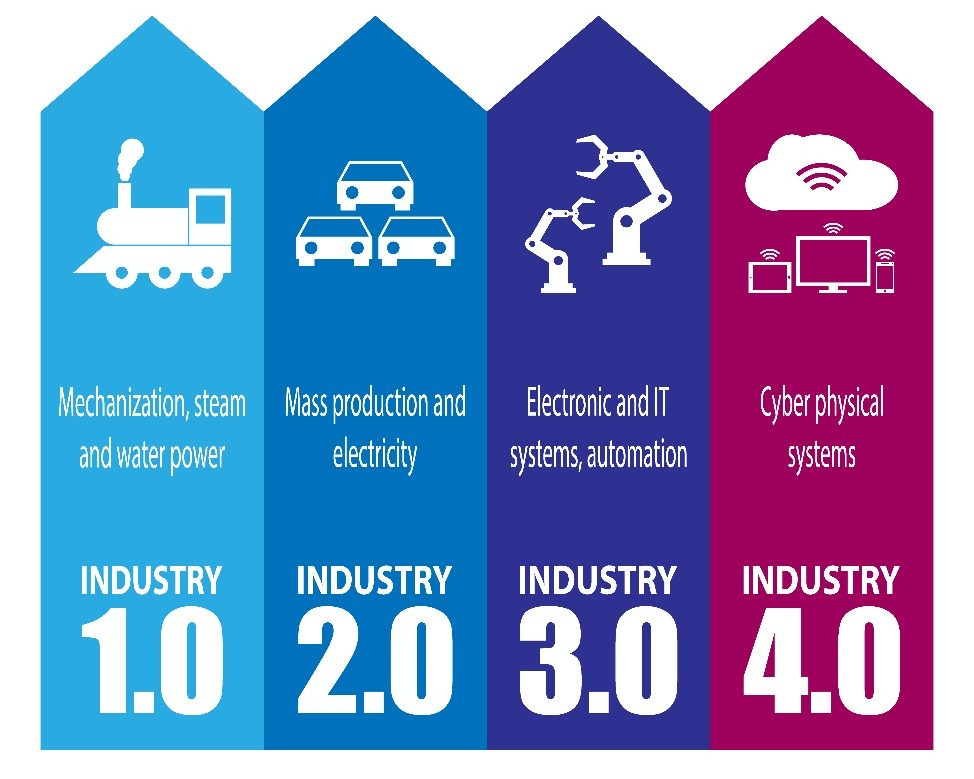 Industry 4.0 software